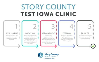 Information for testing at the new Story County Test Iowa Clinic